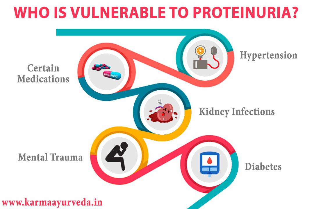 Ayurvedic Treatment For Proteinuria