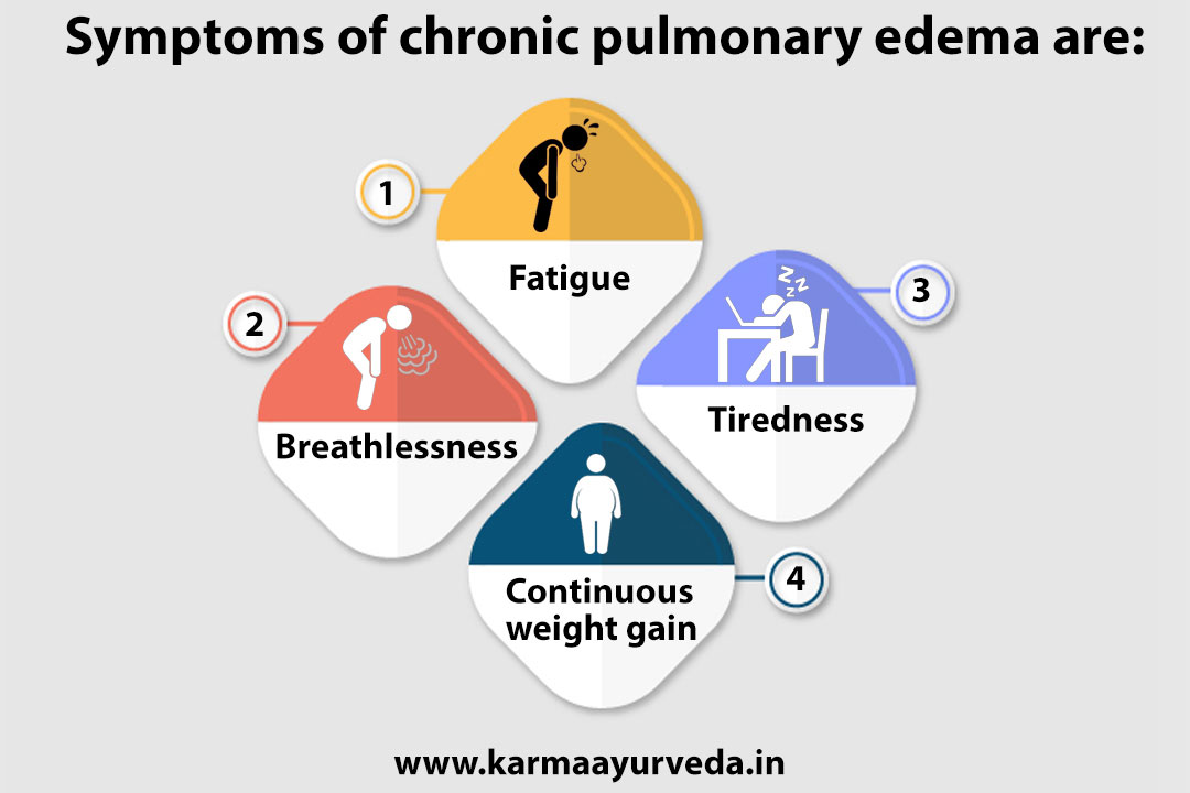 Kidney Failure Fluid In Lungs