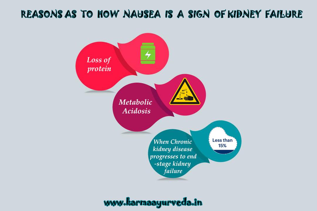Will Kidney Failure Cause Nausea