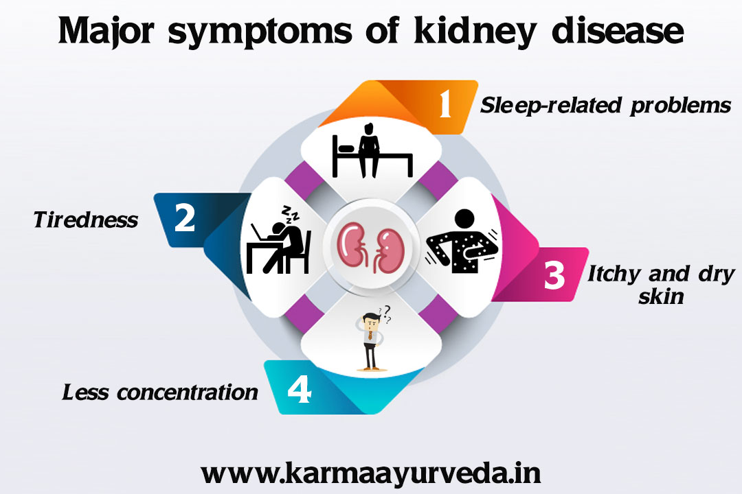 Repair kidney disease without dialysis